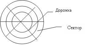 структура диска