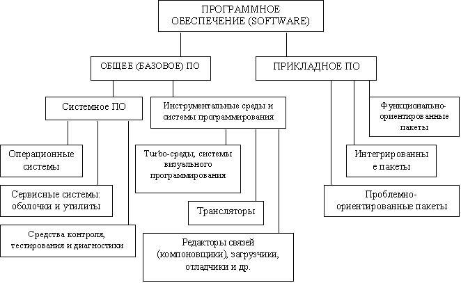 Схема общей классификации ПО