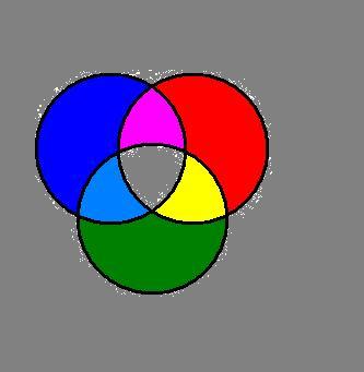Аддитивная модель RGB (сложение цветов)