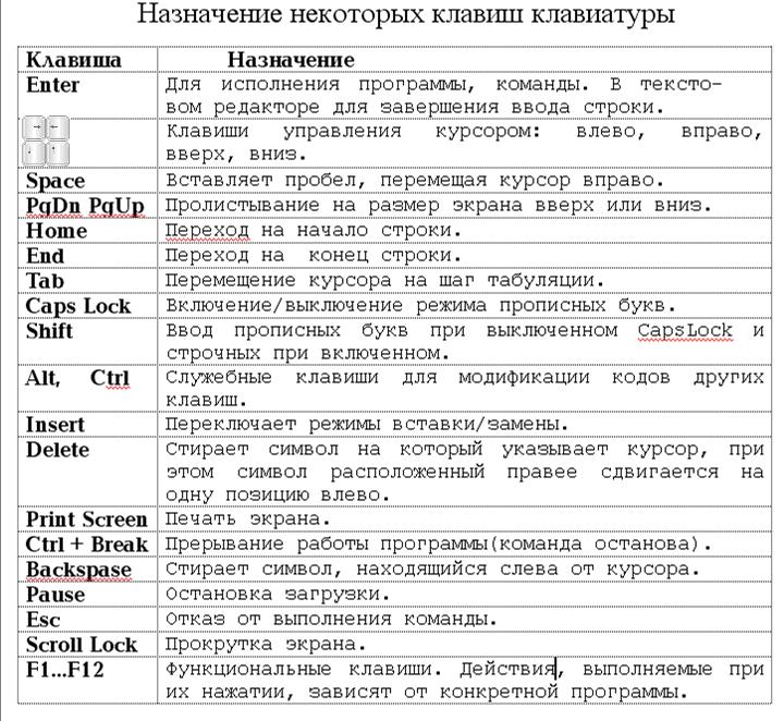 Таблица назначения клавиш