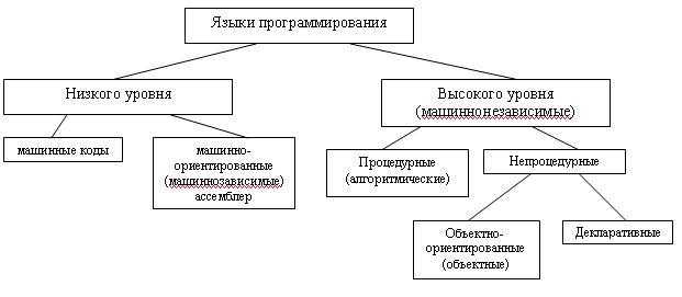Общая классификация языков