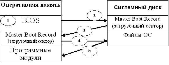 Этапы загрузки ОС