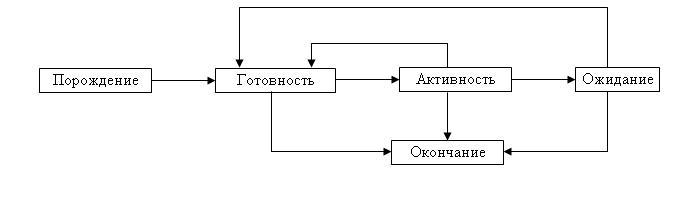 Граф состояний переходов процесса из одной фазы в другую