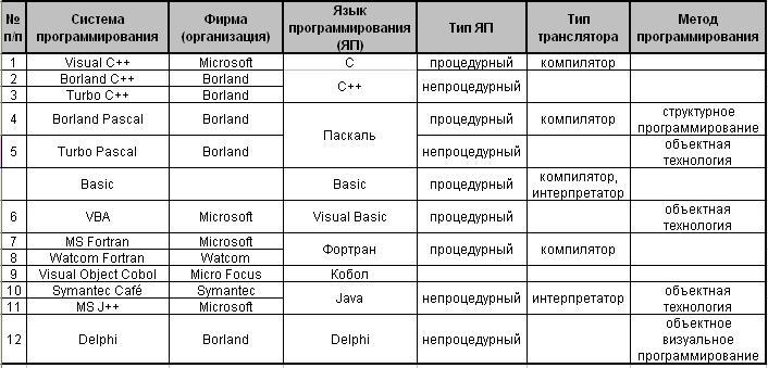 Примеры языков