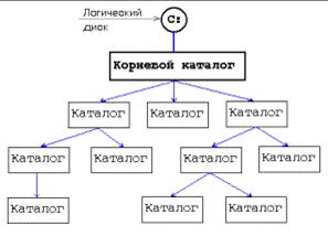 Файловая структура в виде дерева