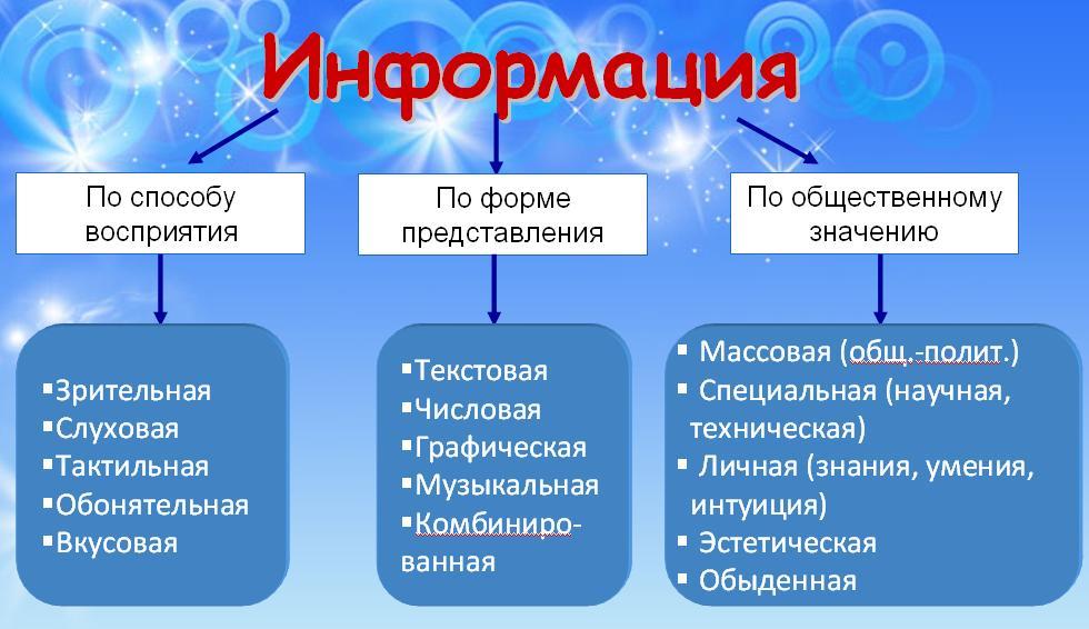 Информация и информатика