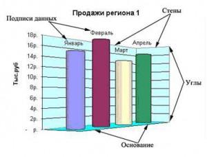 Элементы объемной диаграммы