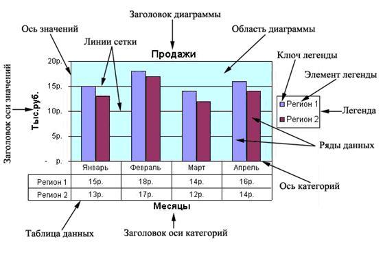 Диаграммы в программе MS Excel