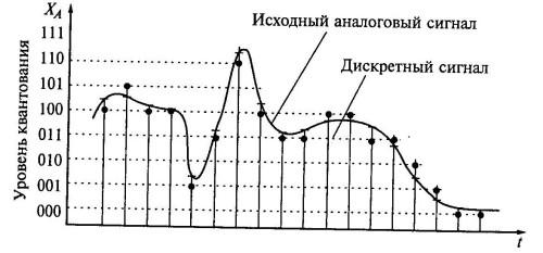 Дискретизация по времени и квантование по уровню аналогового сигнала