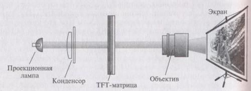 Принцип действия мультимедийного TFT-проектора просветного типа