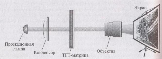 TFT-проектора просветного