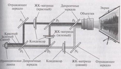 Принцип действия полисиконового мультимедийного проектора просветного типа