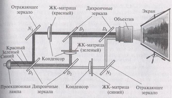 проектора просветного типа