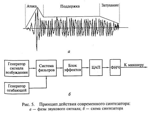 Принцип действия современного синтезатора