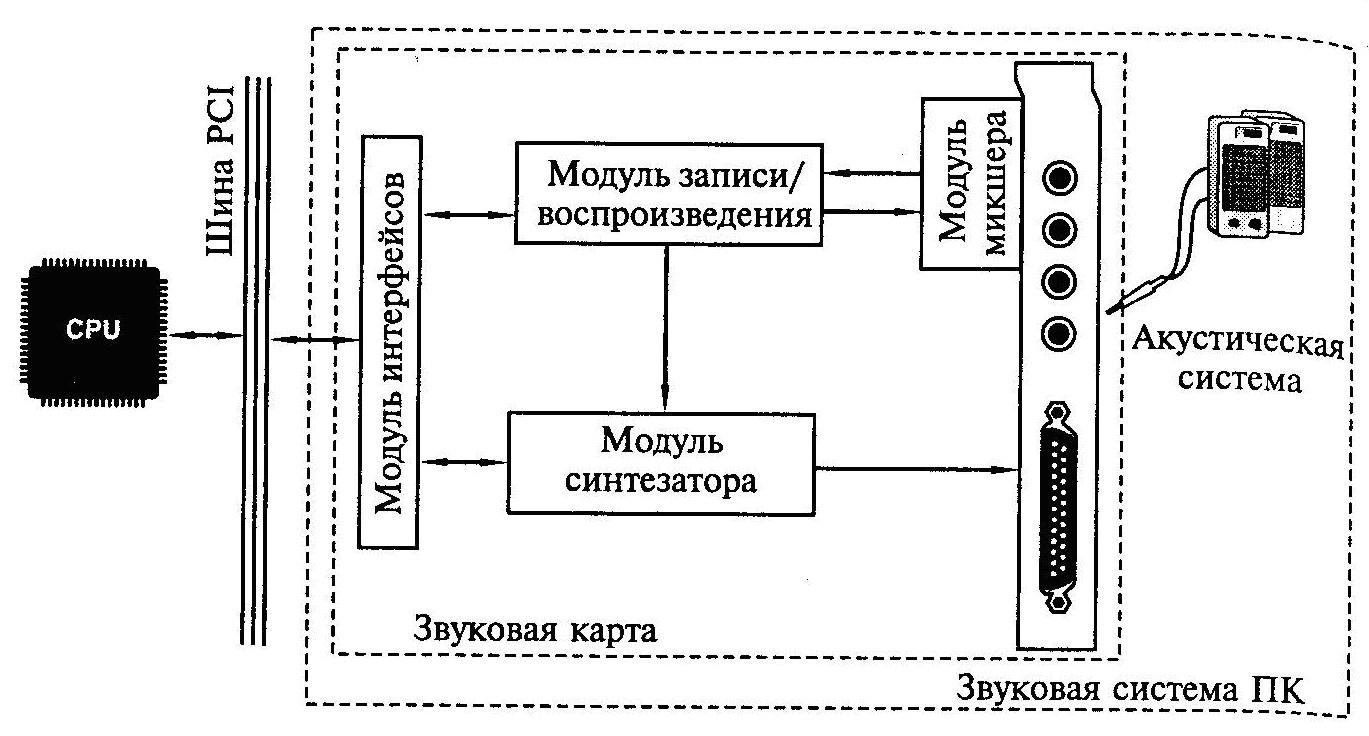 Системы обработки и воспроизведения аудиоинформации