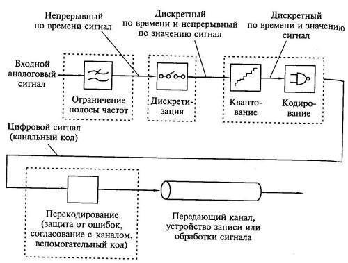 Схема аналого-цифрового преобразования звукового сигнала