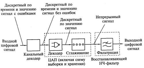 Схема цифроаналогового преобразования