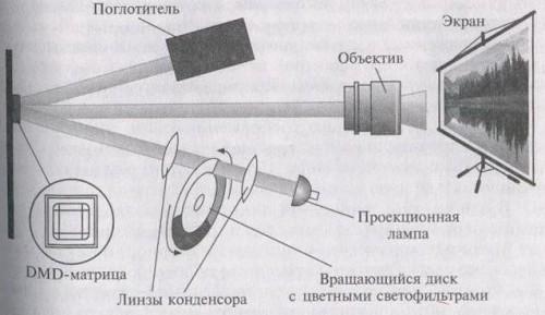 схема одноматричного отражательного мультимедийного проектора