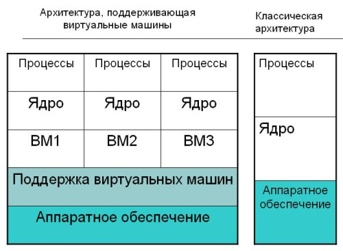 Виртуализация и другие особенности современных ОС