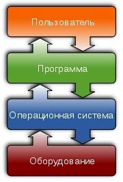 Общая картина функционирования компьютерной системы
