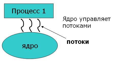 Потоки (нити)