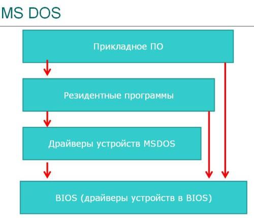 Состав MS-DOS