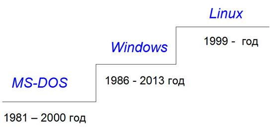 Эволюция операционных систем