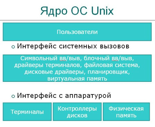 Ядро ОС Unix