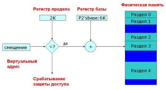 метод фиксированных разделов