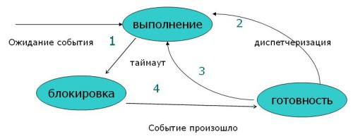модель состояний процесса