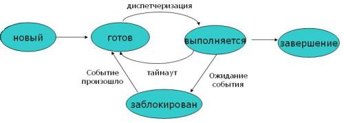 модель состояния процесса 2