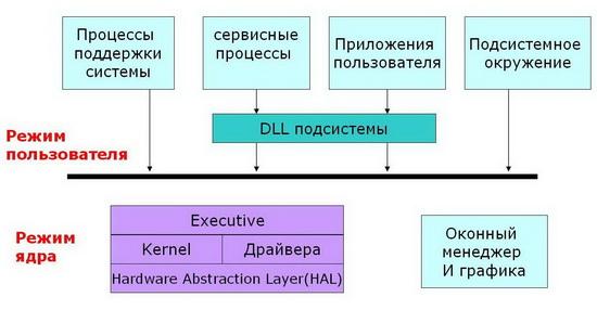 Упрощенная схема ядра Windows