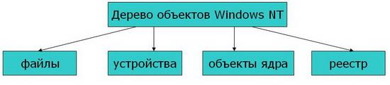 дерево объектов Windows NT