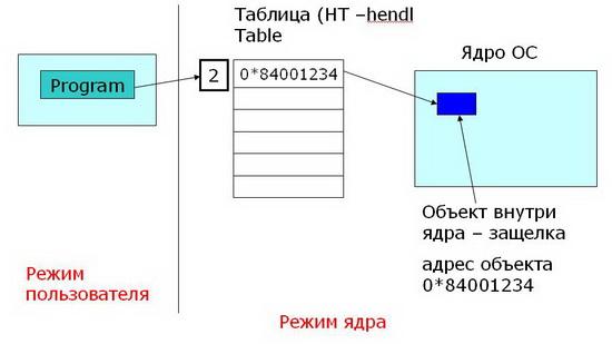 Операционная система Windows NT