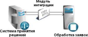 РУП ПМ 03 УЧАСТИЕ В ИНТЕГРАЦИИ ПРОГРАММНЫХ МОДУЛЕЙ